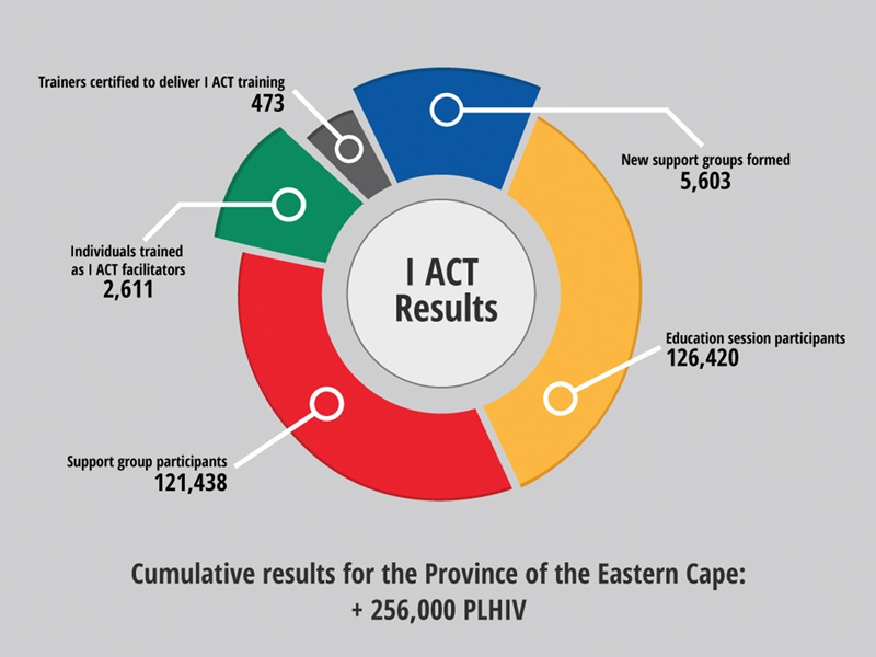 South Africa Partners - Infographic infographic south africa non-profit cape town primary colors