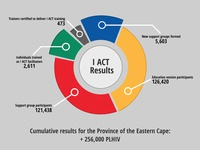 South Africa Partners - Infographic