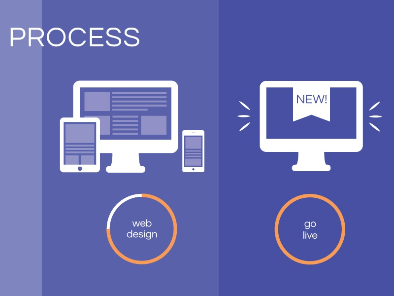 Process Infographic web design process progress infographic