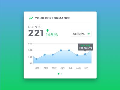 Performance Widget gradient dashboard stats graphics startups app design ux ui