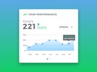 Performance Widget