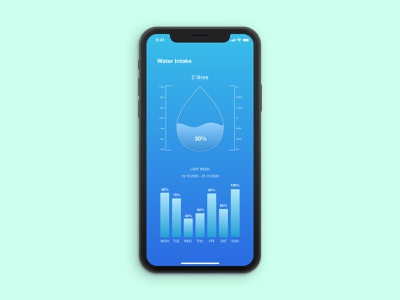 DailyUI - 018 - Analytics Chart ui icon web ux design graphic design dailyuichallenge dailyui daily 100 challenge app