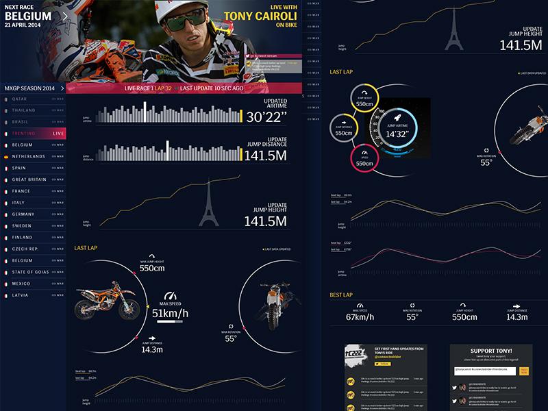 Redbull dashboard Tony Cairoli dashboard graph chart redouble cairoli mx1 web