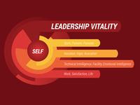 Leadership Vitality