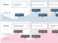 User Experience Journey Map