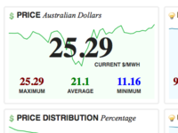 National Electricity Market Australia » New South Wales