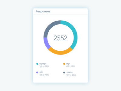 Dashboard Donut Chart Widget design visual ui statistics chart donut widget dashboard