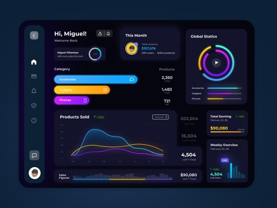 Dashboard - Analytics Chart (Daily Ui 018) webdesign agenda online store figma ui design activity panel de administrador panel dashboard design analyticschart analytics analytics chart dashboard dailyui