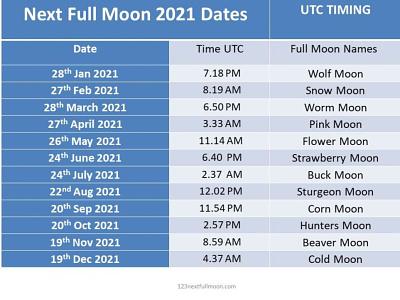 Full Moon Dates UTC Time 2021 full moon schedule full moon calendar full moon 2022 full moon 2021 full moon dates