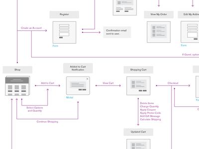 E-Commerce Flow