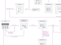 E-Commerce Flow