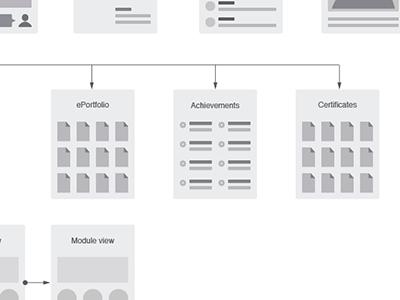 Sitemap site map arial creative market user experience ux customer journey
