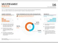 Multifamily Focus
