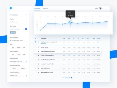 Fund analytics app listing list business analytics financial ranking chart graph stats statistics dashboard