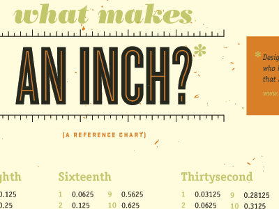 What Makes an Inch? inch decimal orange typography wallpaper