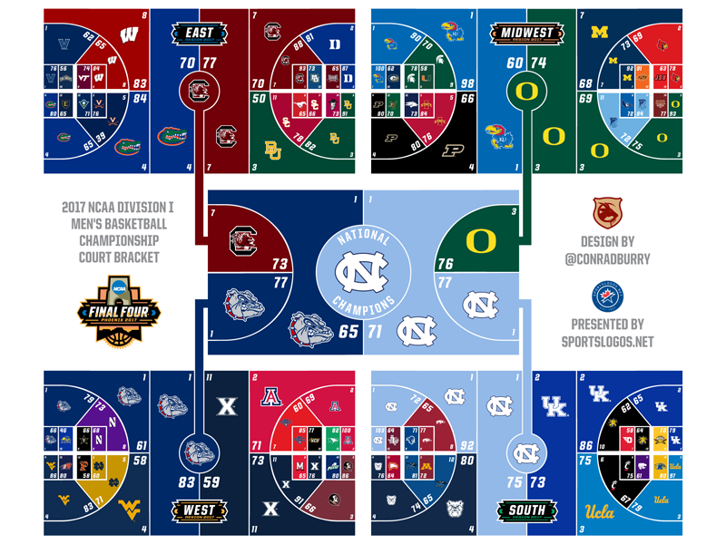 2017 NCAA Tournament Court Bracket logos sports tournament basketball final four ncaa