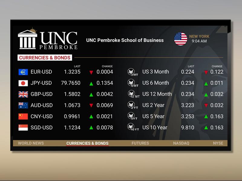 UNC Pembroke School of Business video calendar events passive news business school stocks marketwall financial digital signage