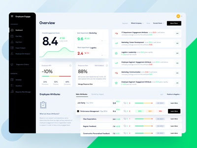 Employee Engagement Dashboard chart design chart statisticaldataanalysis statistics stats emplyee engagement dashboard ui dashboard web ui app