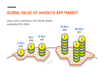 $.$ growth over years mhealth moodnotes flat design infographic illustration icon