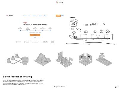 Designing the process of PostHog website graphicdesign design branding