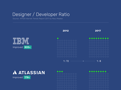 Designer /Developer Ratio
