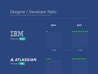 Designer /Developer Ratio