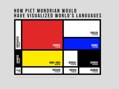 infoviz world languages