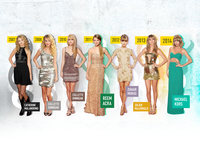 Taylor Swift American Music Awards Fashion Timeline