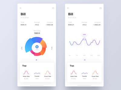 Bankcard5 ui bankcard graph analysis card dashboard bill iphonex ios app data