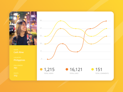 Daily UI Challenge #018 - Analytics Chart views profile texts dots lines photography card statistics dailyui yellow