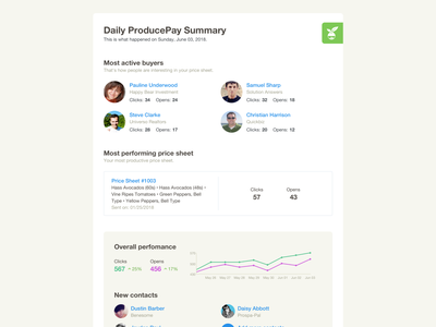 Summary - Email Template web ui perfomance pricesheet statistics chart template email summary
