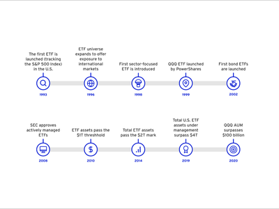 Innovation Realized Pages timeline