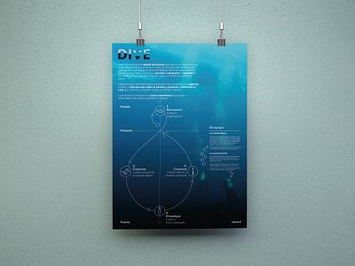 DIVE poster (front) poster design illustration visual identity design
