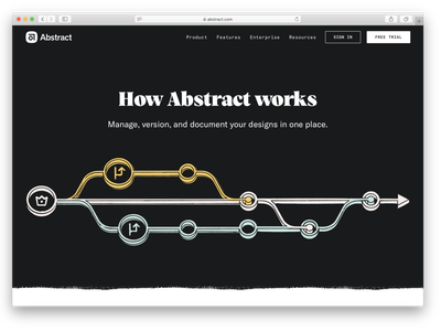 How Abstract works branding product design illustration website abstract design