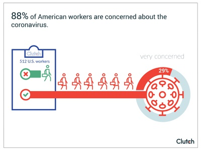 American workers concerned about Covid 19 blog vector design infographic