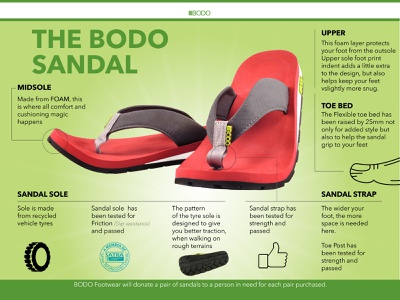bobo sandal vector design infographic recycled
