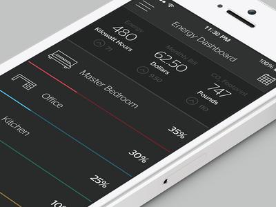 Zuli Smartplugs - Energy Dashboard