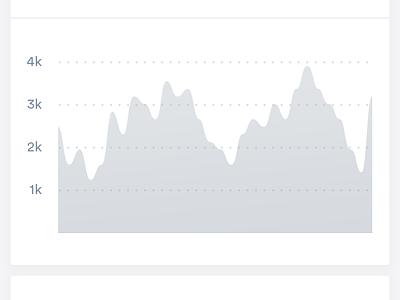 Sparkle Data Dashboard viz dataviz sparkle line graph chart data stats green grey light dashboard