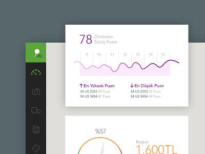Dashboard ux ui web menu graph dashboard bar