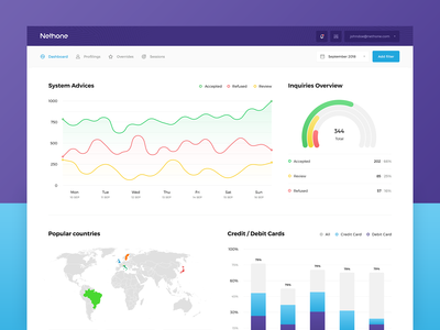 AI-driven fraud prevention and business intelligence - dashboard
