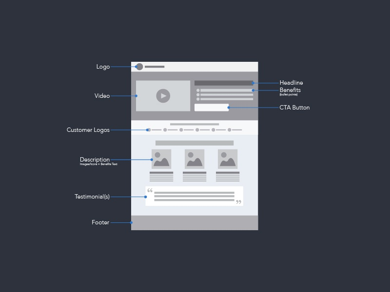 Paid landing page wireframe 1