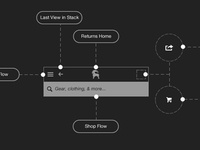 Initstudio Flowchart