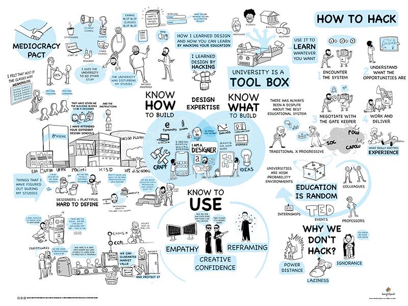 TEDx Presentation astropad education tedx ted talk ted visualisation illustration