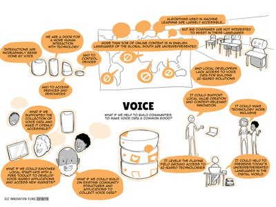 VOICE - Project Visualisation for GIZ
