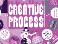 Creative Process Game Board Design - Detail