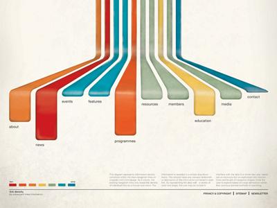 Icograda Sitemap christopher paul typography info graphic icograda illustrator texture modeling poster sitemap helvetica