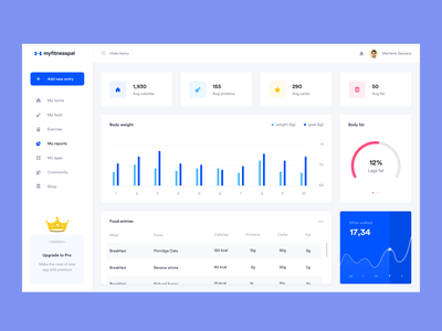 Personal Fitness Pal dashboard daily inspiration inspiration 2020 trends ui design dailyuichallenge web design dashboard ui dashboard design