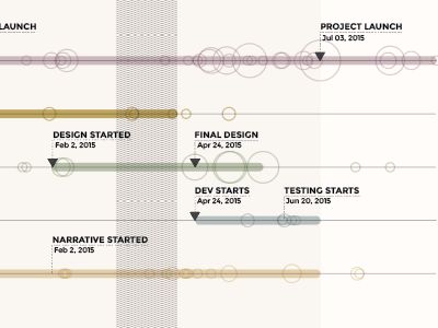Close Up of the Writer's Block Project Timeline