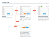 Micro-transaction Flow