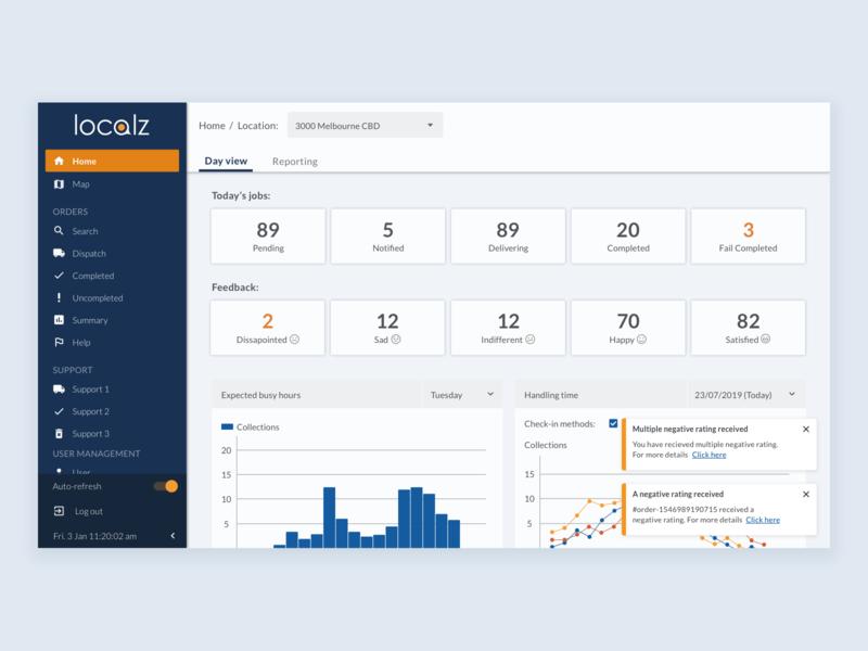 Dashboard Alerting webdesign dashboard localz ux ui